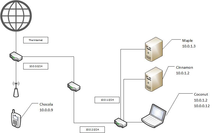 desktop  network diagrams thread